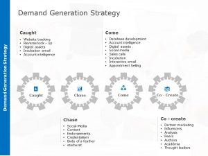 Demand Creation Strategy Template