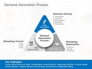 Demand Generation Process Template