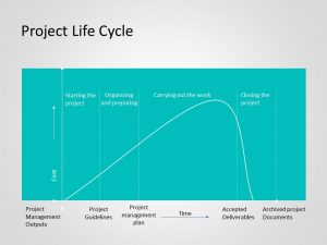 Project Management Lifecycle Powerpoint Template 2