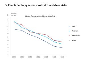 Line Graph Country Trends PowerPoint