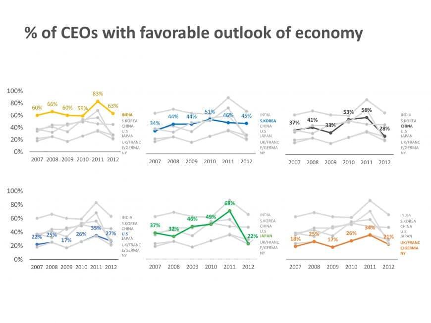 Multiple Line Graphs Comparison PowerPoint