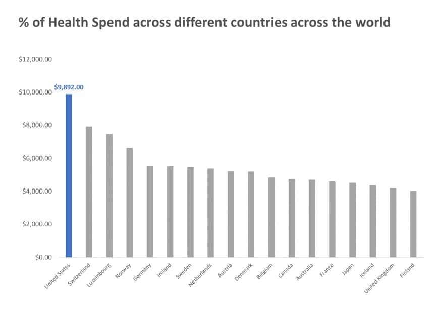 Vertical Bar Graph Healthcare Trends PowerPoint