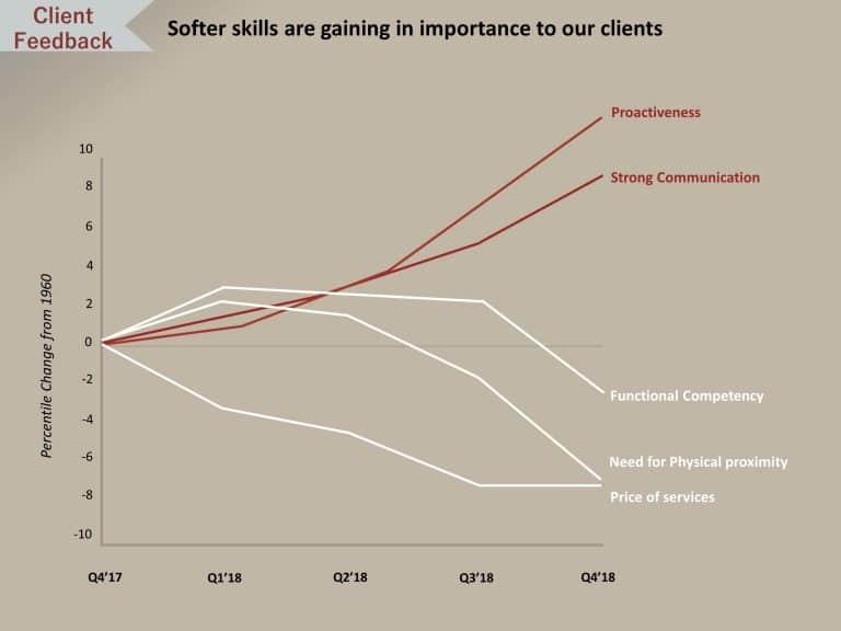 Performance Comparison Line Chart PowerPoint