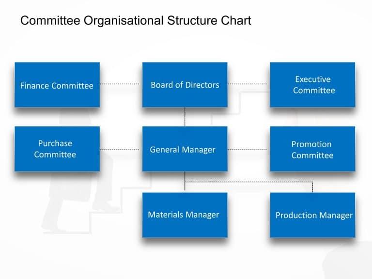 Committee Organisational Chart