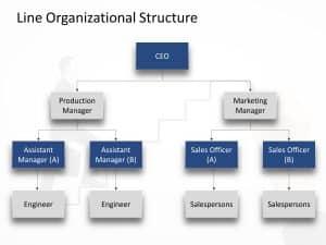 Line Organization Structure PowerPoint