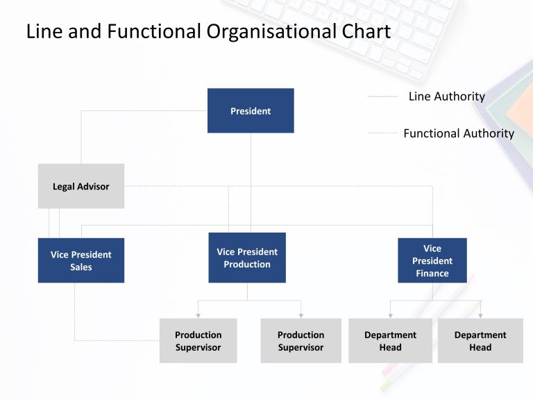 Line and Functional Organization Structure