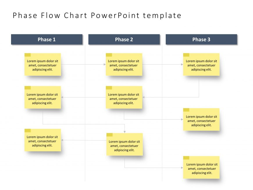 Phase Flow Chart Notes