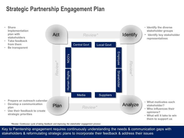 Vendor Partnership Engagement Plan