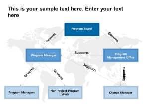 Program Governance Powerpoint