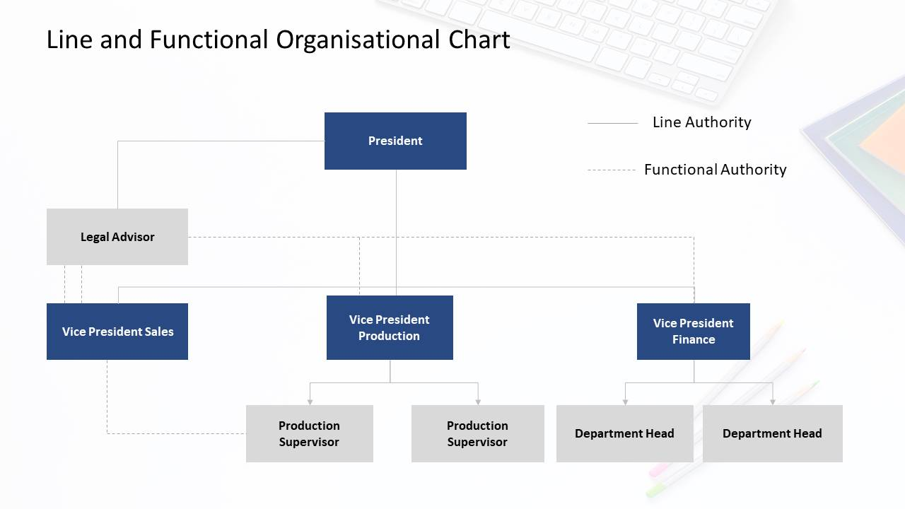 Line and functional organizational chart