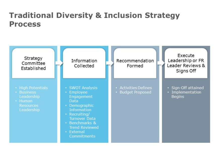 Diversity & Inclusion Strategy