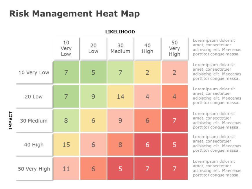 Risk Management Heat Map