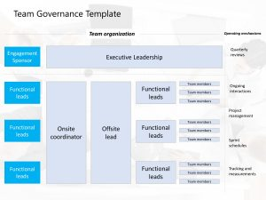Team Governance Template