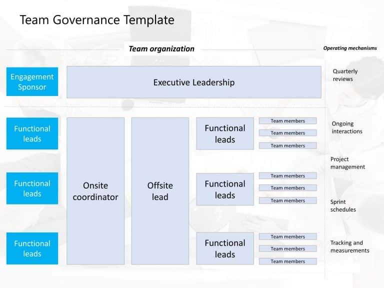Team Governance Template
