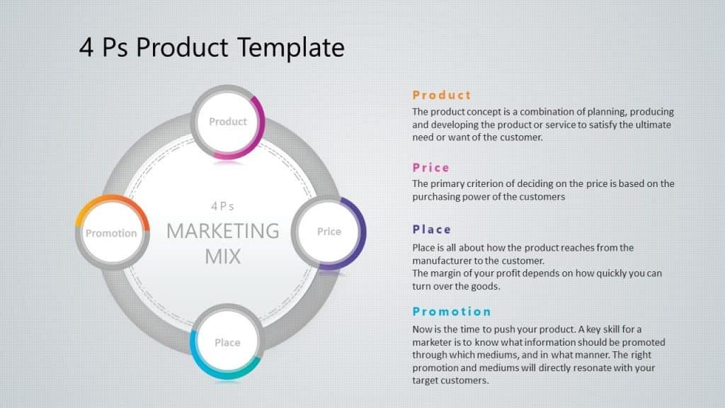 4Ps Marketing Mix Template
