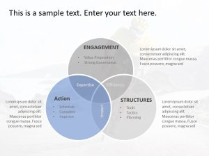 Partnership Engagement Model Venn