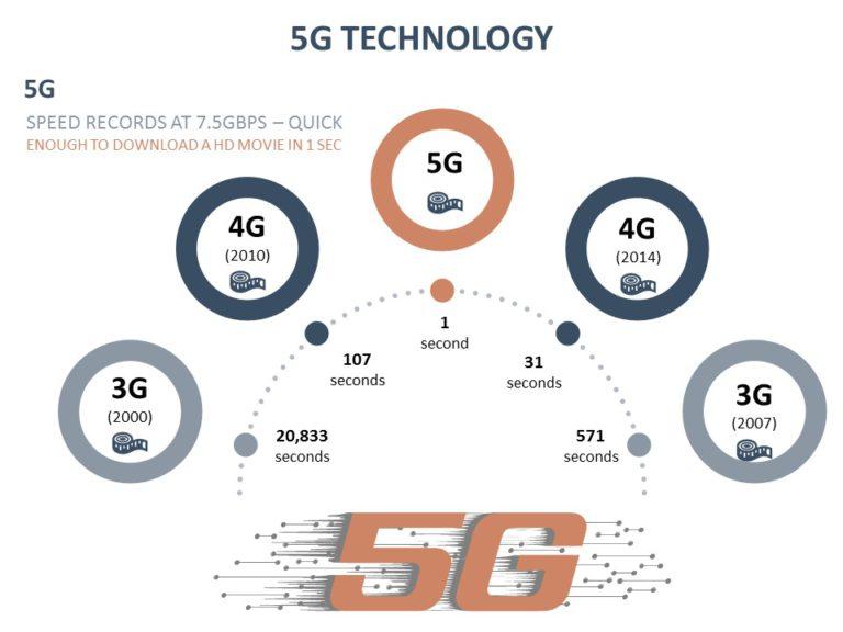 5G Technology 01