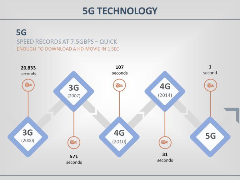 5G Technology 04