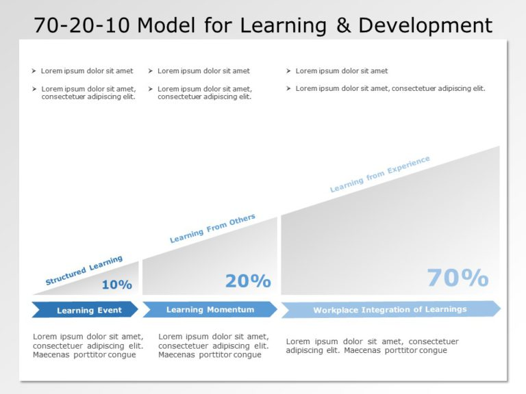 70 20 10 Learning Approach 02