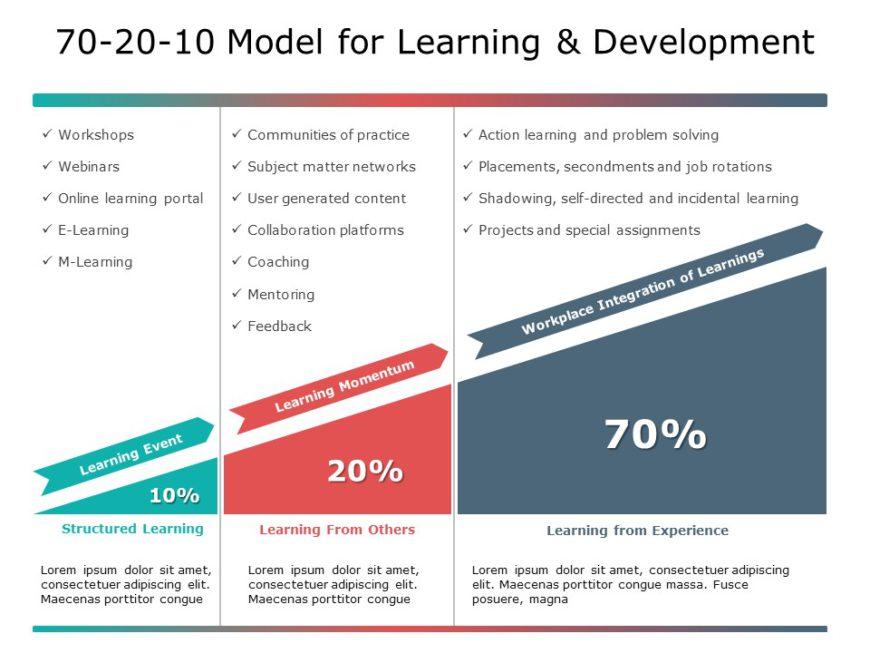 70 20 10 Learning Approach 03