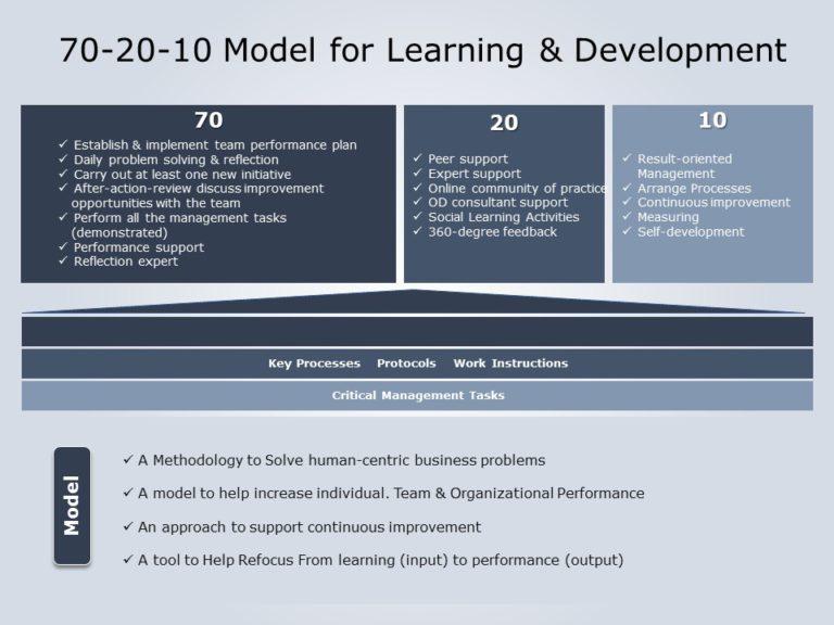 70 20 10 Learning Approach 04