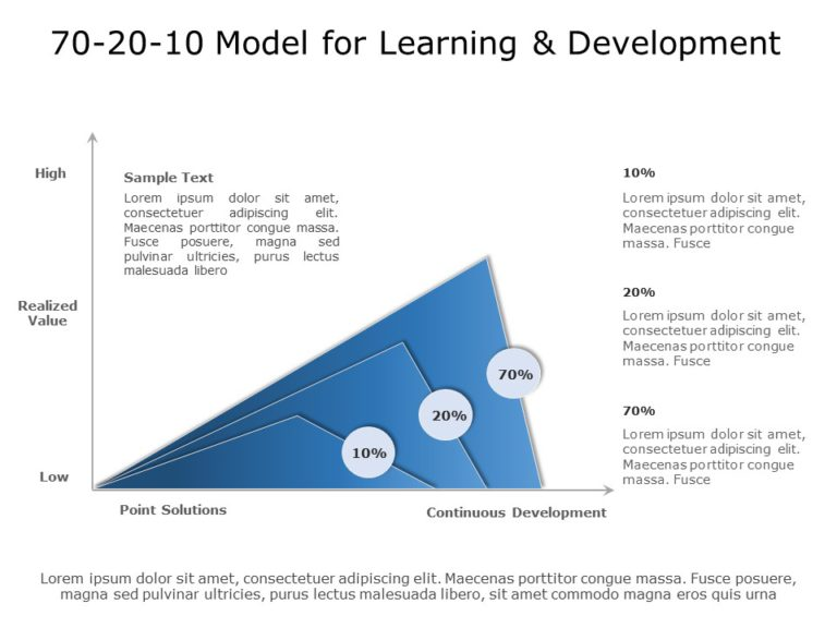 70 20 10 Learning Approach 08