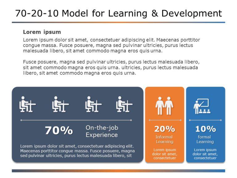 70 20 10 Learning Approach 09
