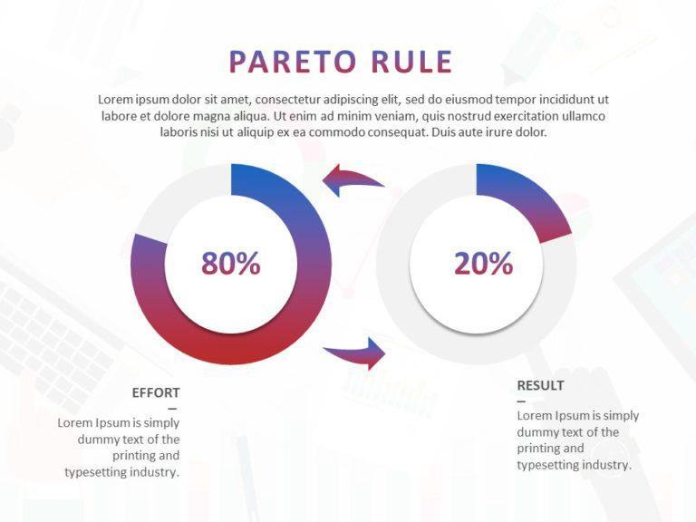 80 20 Pareto Principle