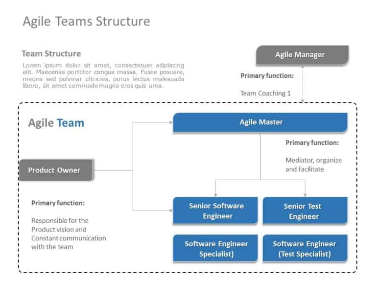 Agile Team Structure 01