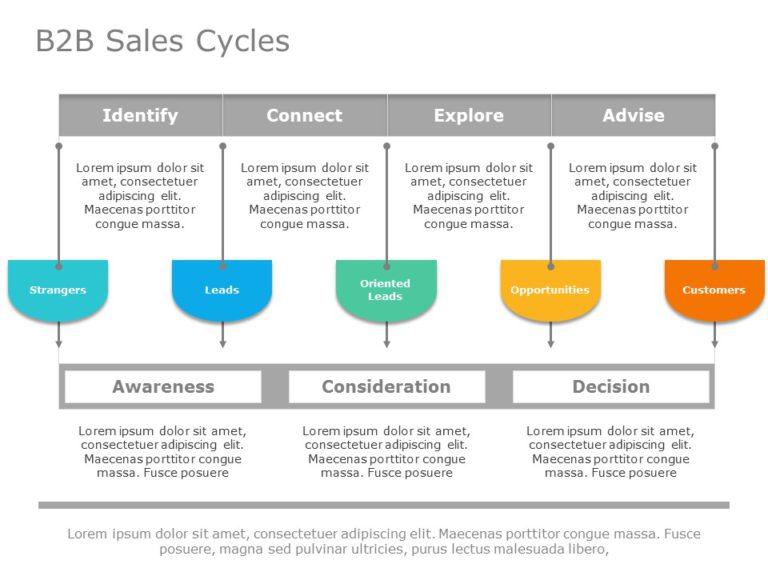 B2B Sales Cycle 01