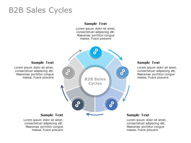 B2B Sales Cycle 04