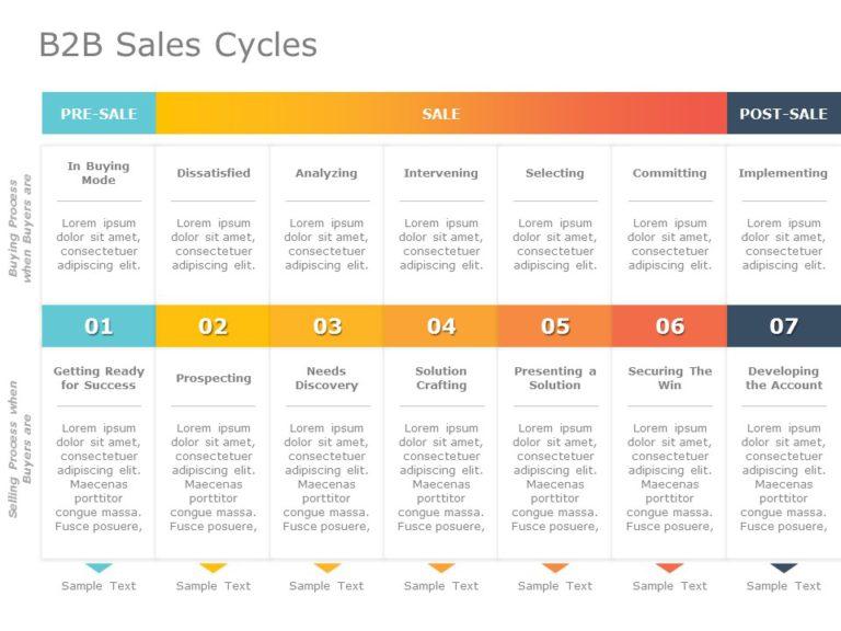 B2B Sales Cycle 05