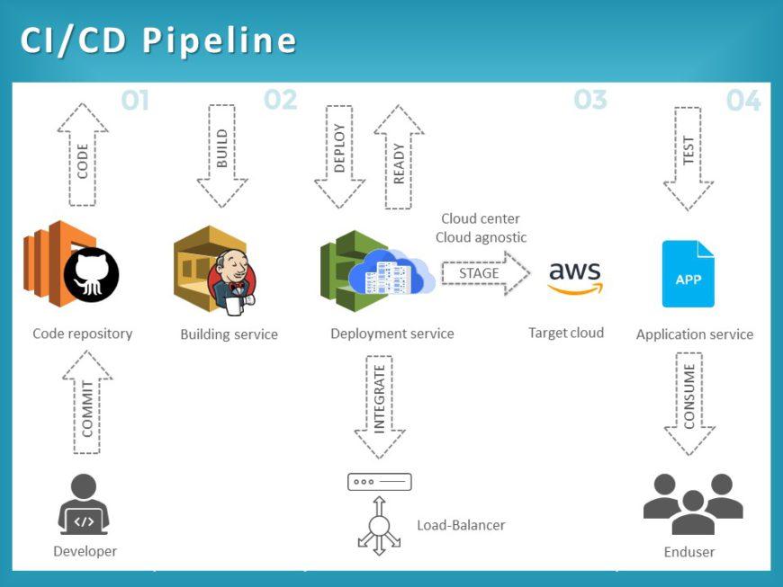 CI CD Pipeline 02