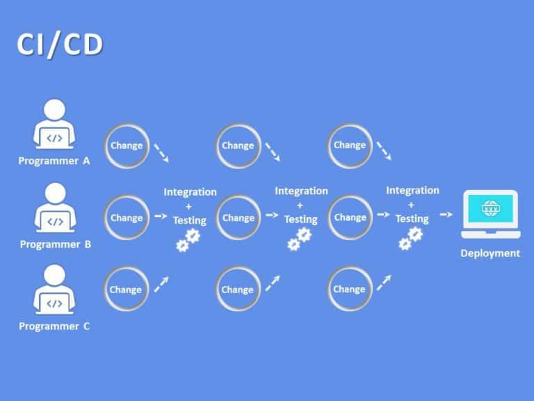 CI CD Pipeline 05