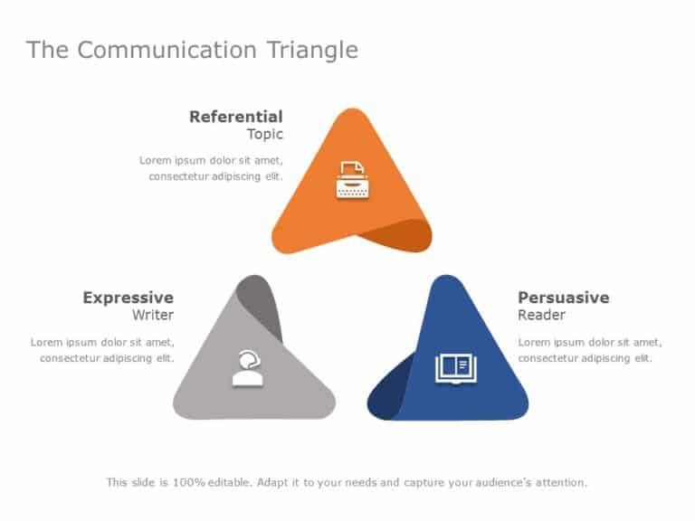 Communication-Triangle