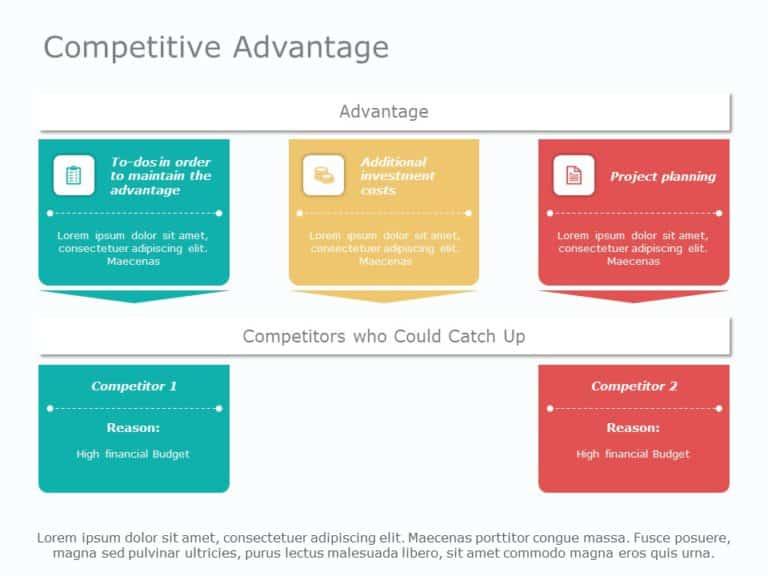 Competitive Advantage 03