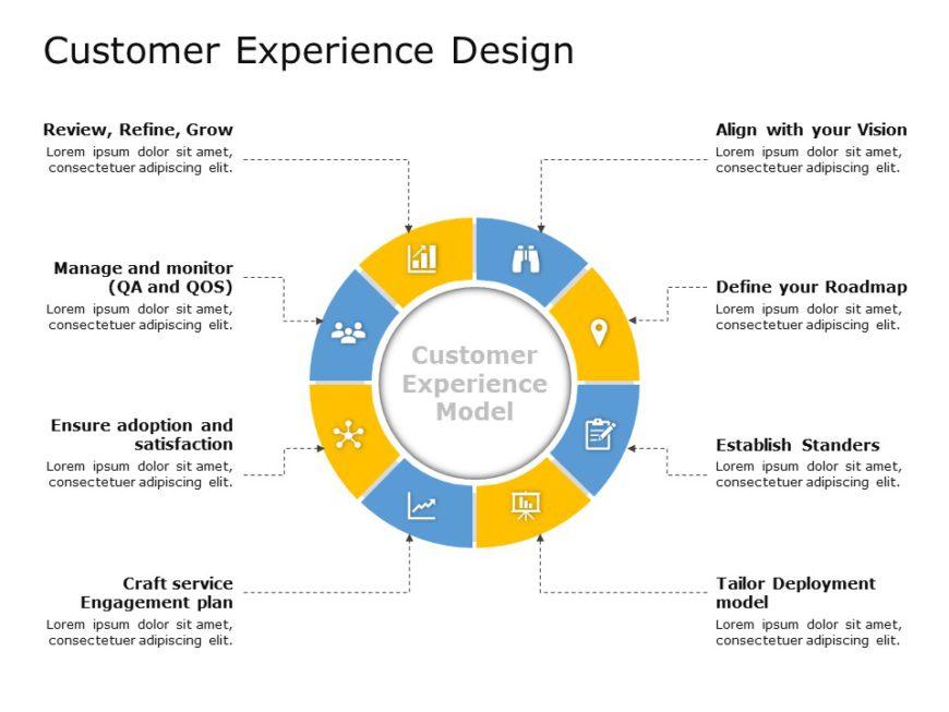Customer Experience Design 01