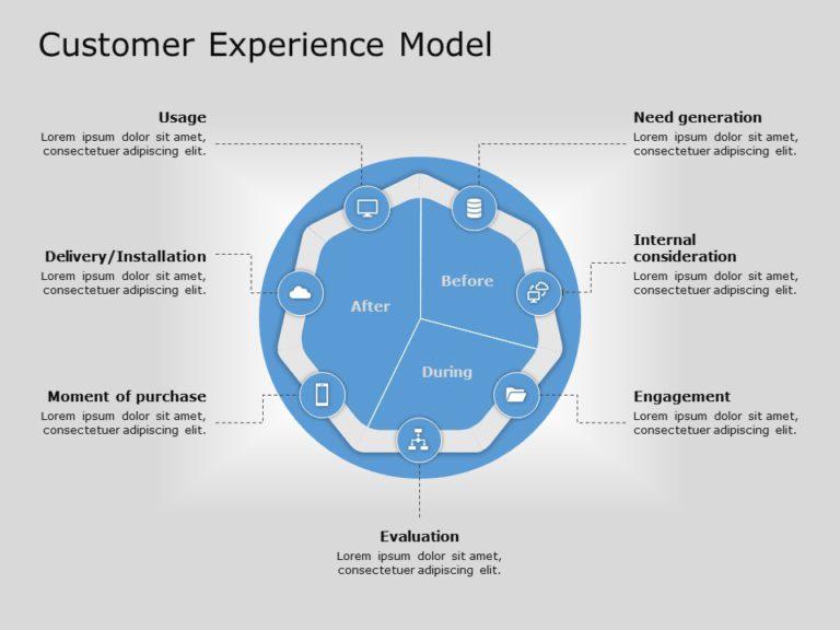 Customer Experience Model 01