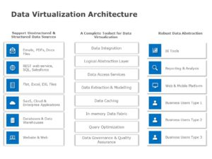 Data Virtualization