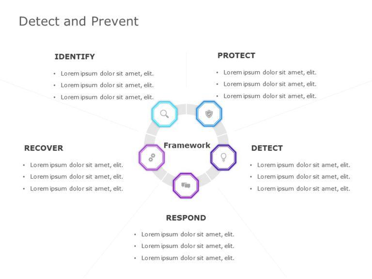 Detect and Prevent Framework
