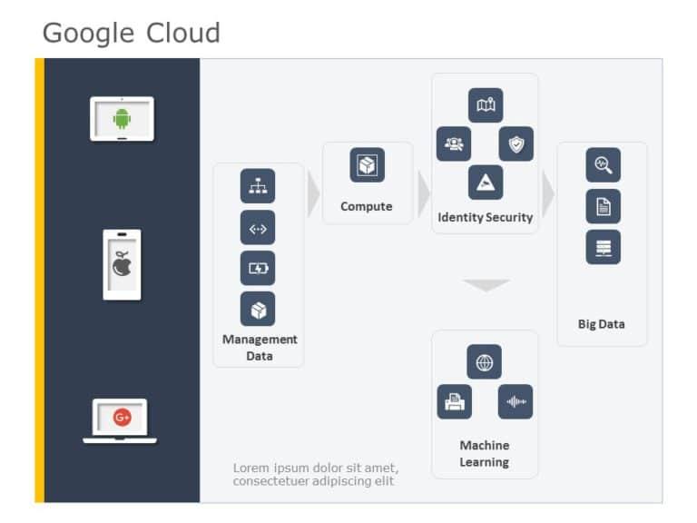 Google Cloud Computing 03