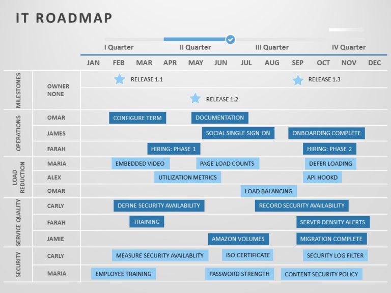IT Roadmap 01