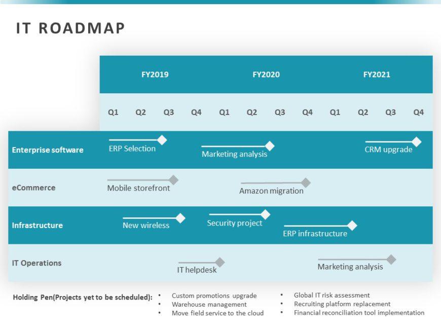 IT Roadmap 02