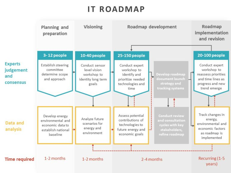 IT Roadmap 04
