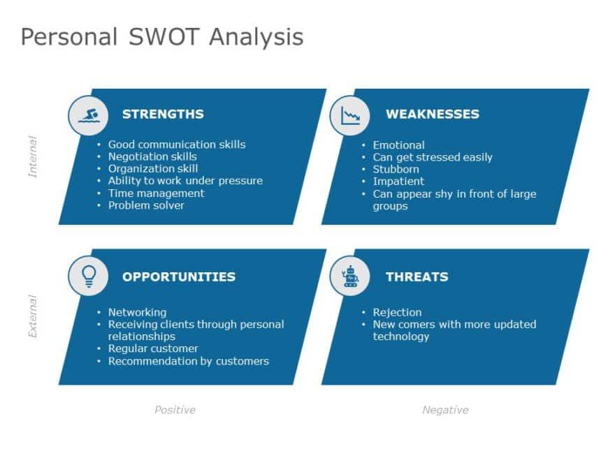 Individual SWOT Analysis
