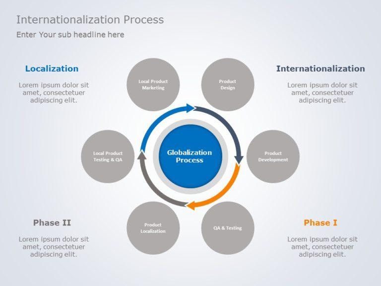 Internationalization 01