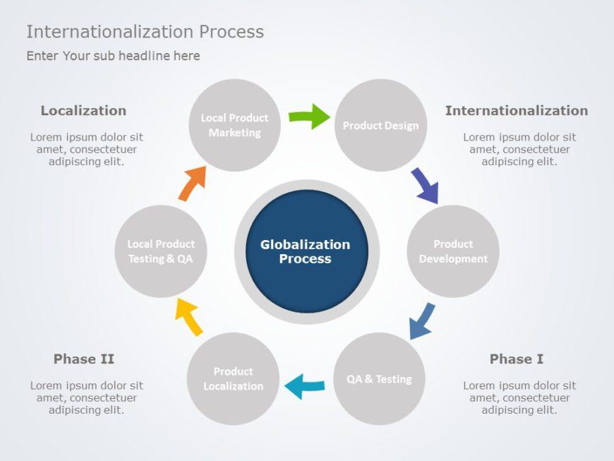 Internationalization 02