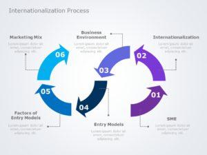 Internationalization 03