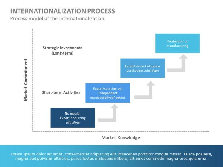 Internationalization 04
