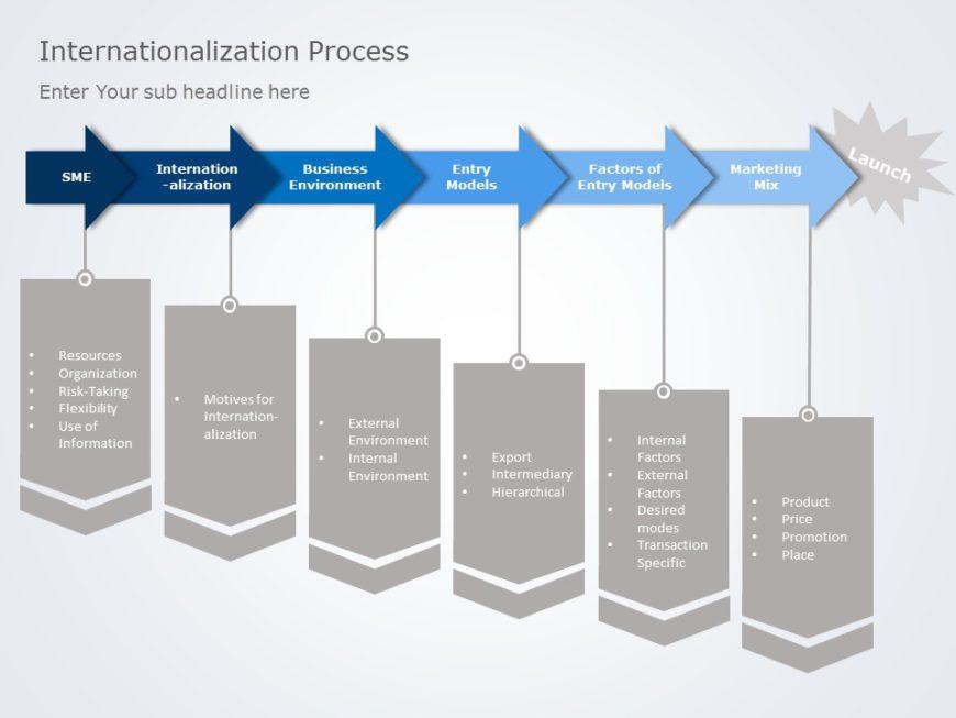 Internationalization 06